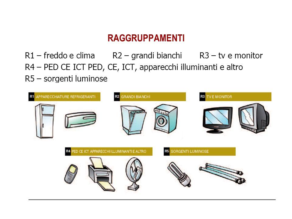 RAGGRUPPAMENTI R1 – freddo e clima R2 – grandi bianchi R3 – tv e monitor. R4 – PED CE ICT PED, CE, ICT, apparecchi illuminanti e altro.