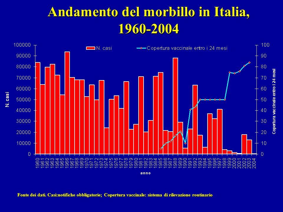 Andamento del morbillo in Italia, 1960-2004