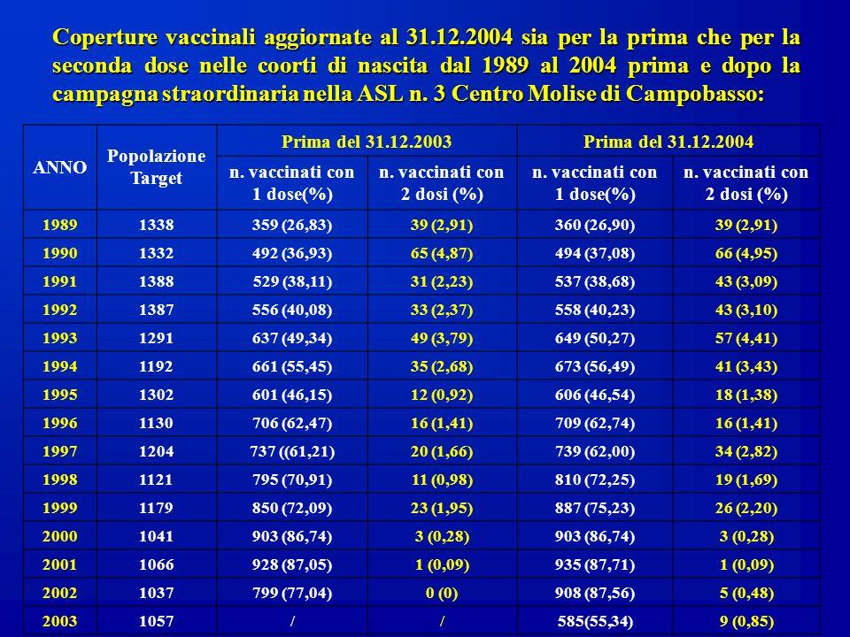 Coperture vaccinali aggiornate al 31. 12