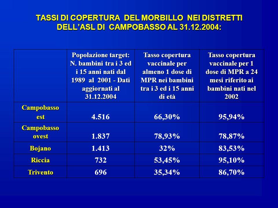 TASSI DI COPERTURA DEL MORBILLO NEI DISTRETTI DELL'ASL DI CAMPOBASSO AL 31.12.2004:
