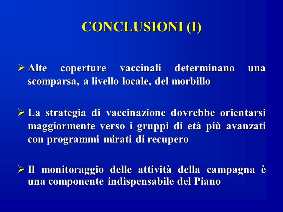 CONCLUSIONI (I)Alte coperture vaccinali determinano una scomparsa, a livello locale, del morbillo.