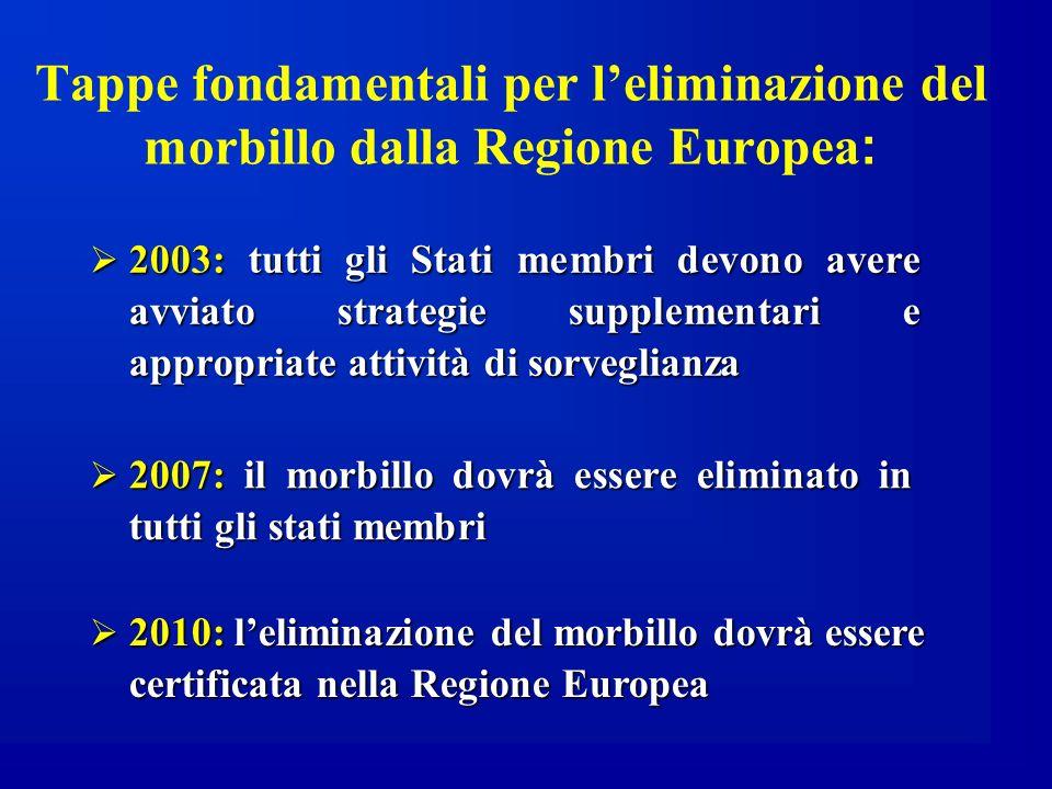 Tappe fondamentali per l'eliminazione del morbillo dalla Regione Europea: