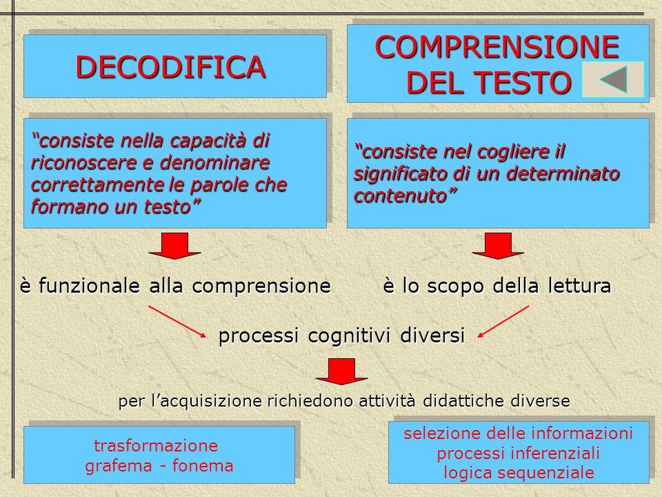 COMPRENSIONE DECODIFICA DEL TESTO è funzionale alla comprensione