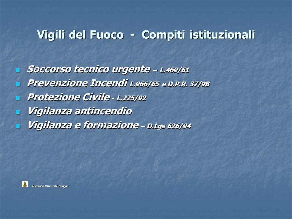 Vigili del Fuoco - Compiti istituzionali