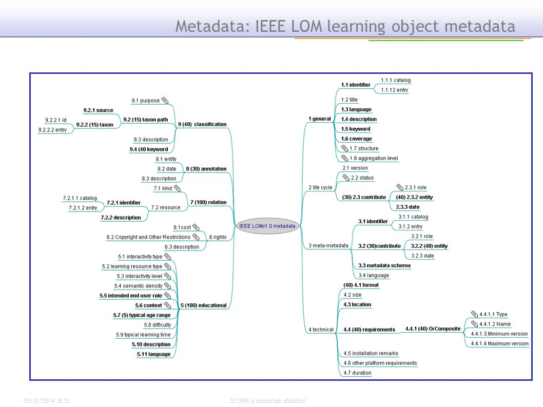 Metadata: IEEE LOM learning object metadata