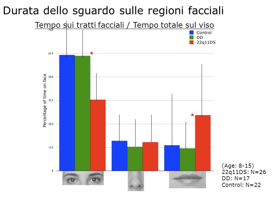 Durata dello sguardo sulle regioni facciali