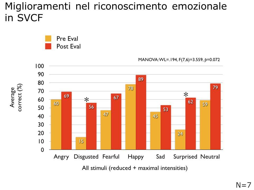 Miglioramenti nel riconoscimento emozionale in SVCF