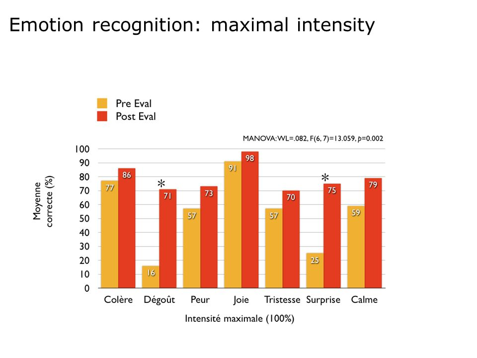 Emotion recognition: maximal intensity