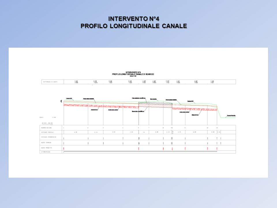 INTERVENTO N°4 PROFILO LONGITUDINALE CANALE