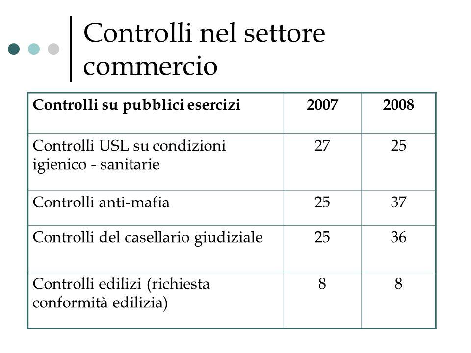 Controlli nel settore commercio