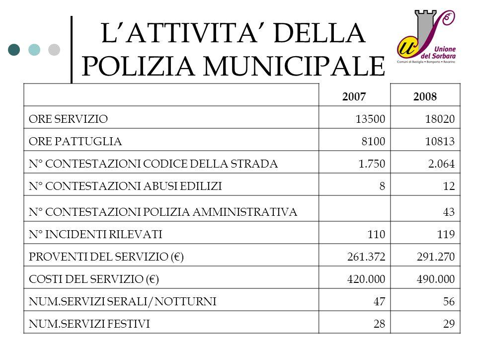 L'ATTIVITA' DELLA POLIZIA MUNICIPALE