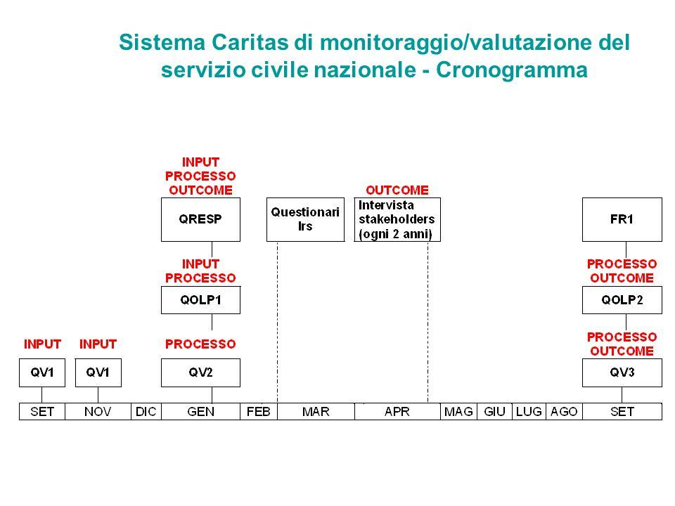 Sistema Caritas di monitoraggio/valutazione del