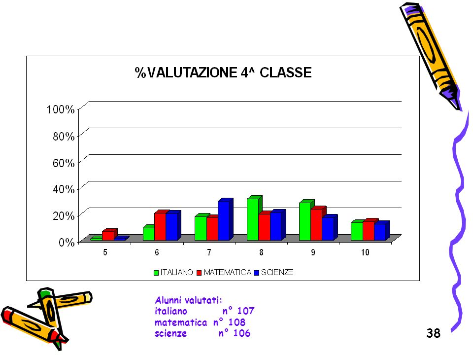 Alunni valutati: italiano n° 107 matematica n° 108 scienze n° 106