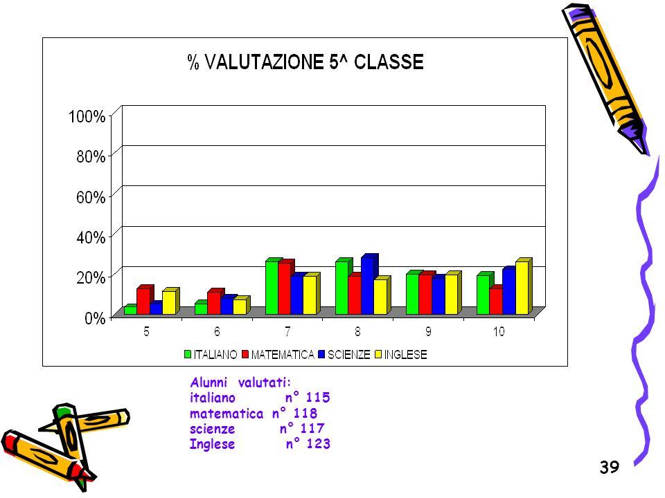 Alunni valutati: italiano n° 115. matematica n° 118.