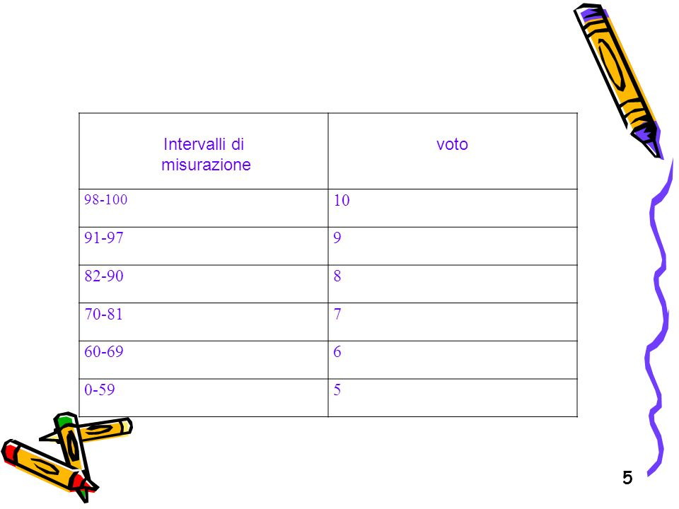 Intervalli di misurazione voto 10 91-97 9 82-90 8 70-81 7 60-69 6 0-59