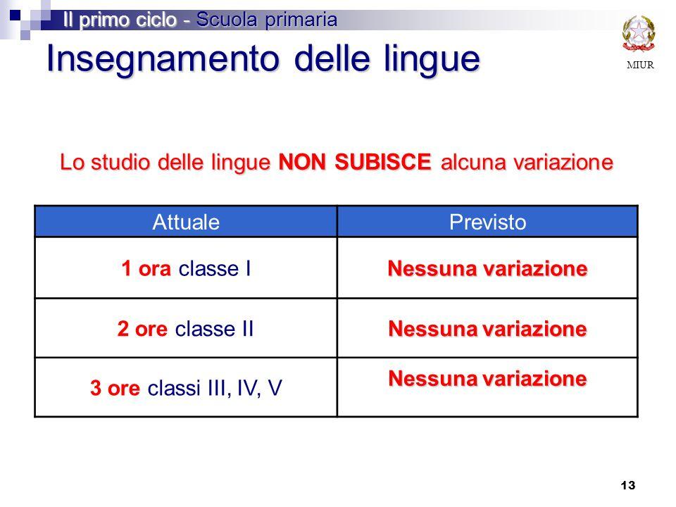 Lo studio delle lingue NON SUBISCE alcuna variazione