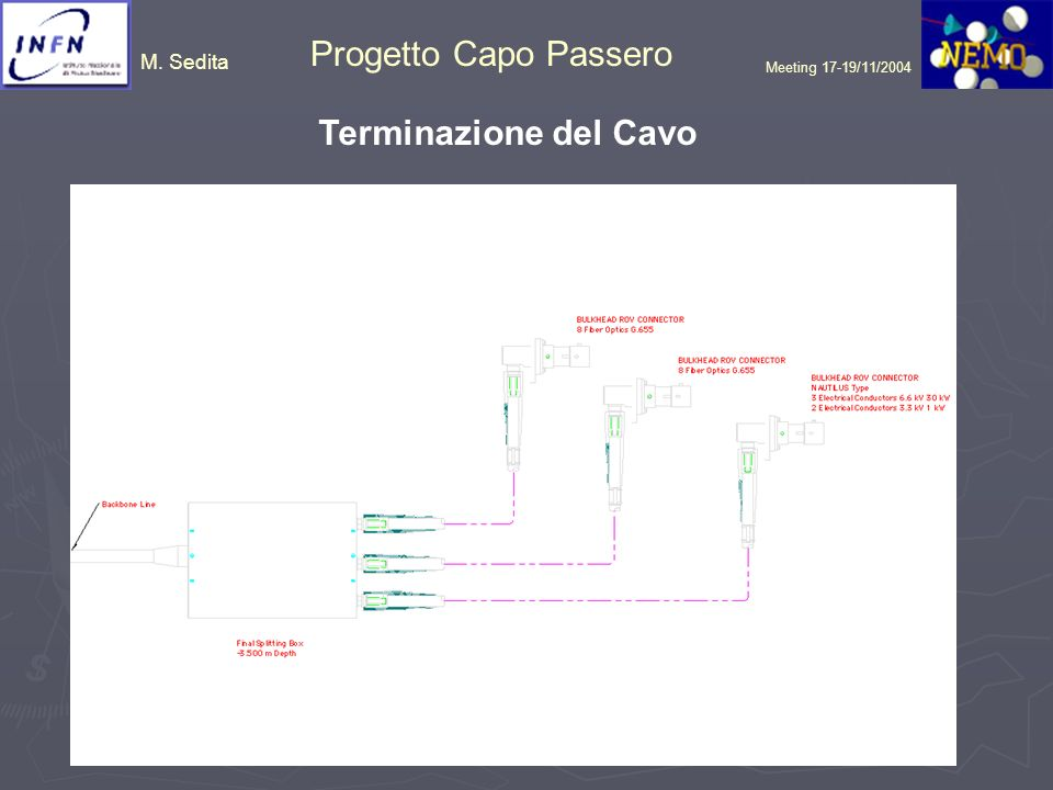 Meeting 17-19/11/2004 Terminazione del Cavo