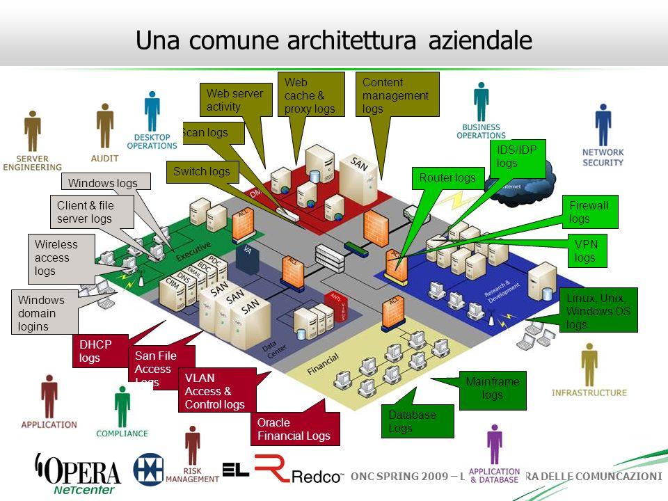 Una comune architettura aziendale