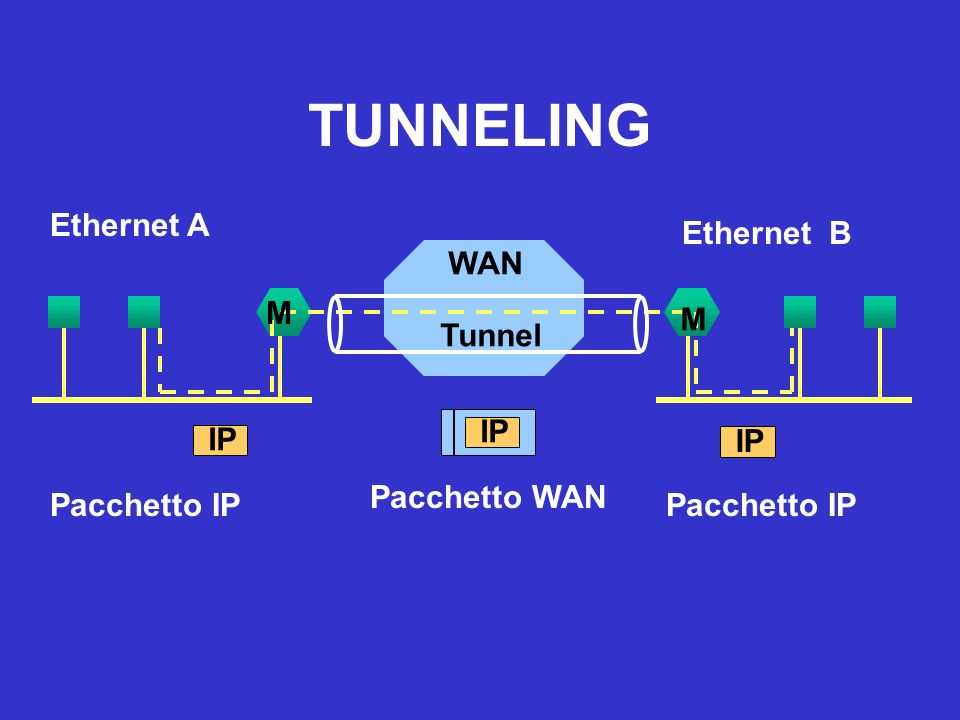 TUNNELING Ethernet A Ethernet B WAN M Tunnel M IP IP IP Pacchetto WAN