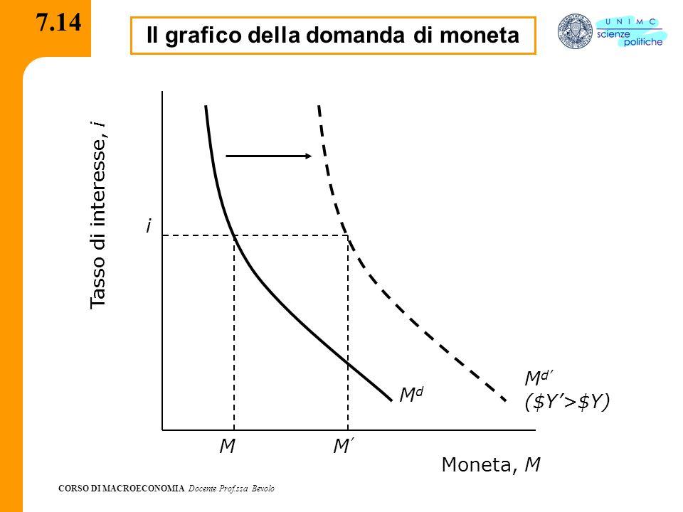 Il grafico della domanda di moneta