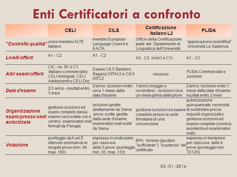 Enti Certificatori a confronto Certificazione Italiano L2