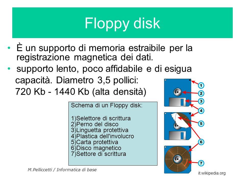 Floppy disk È un supporto di memoria estraibile per la registrazione magnetica dei dati. supporto lento, poco affidabile e di esigua.