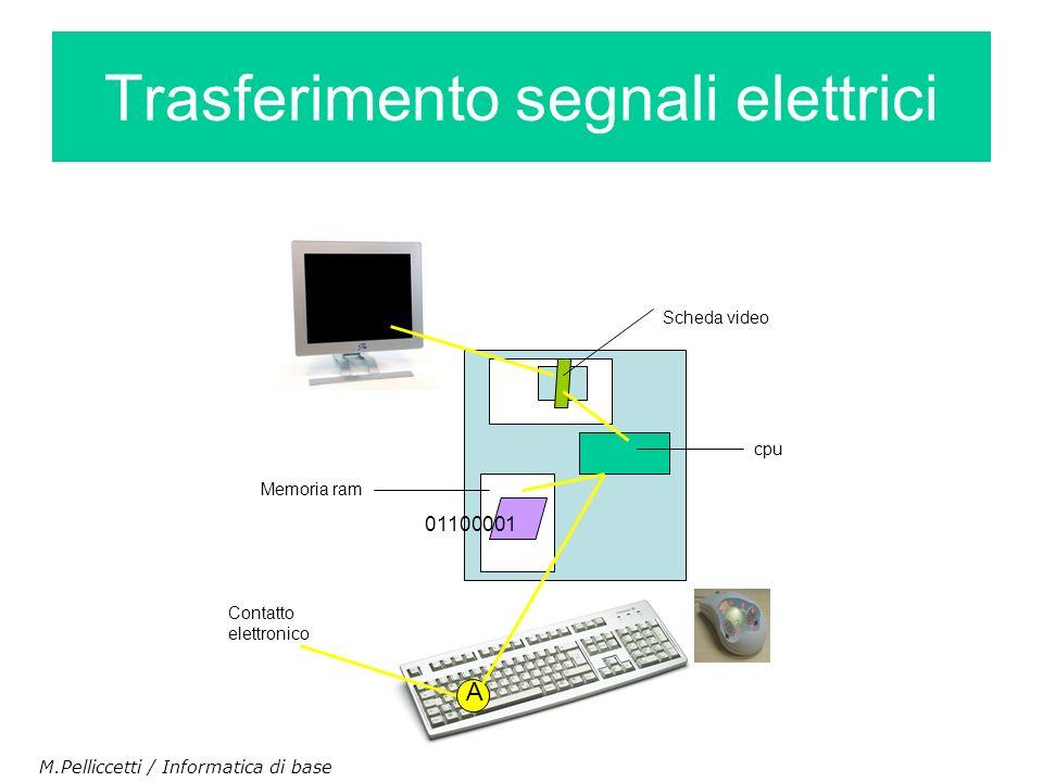Trasferimento segnali elettrici