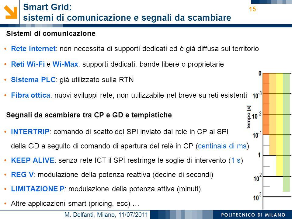 Smart Grid: sistemi di comunicazione e segnali da scambiare
