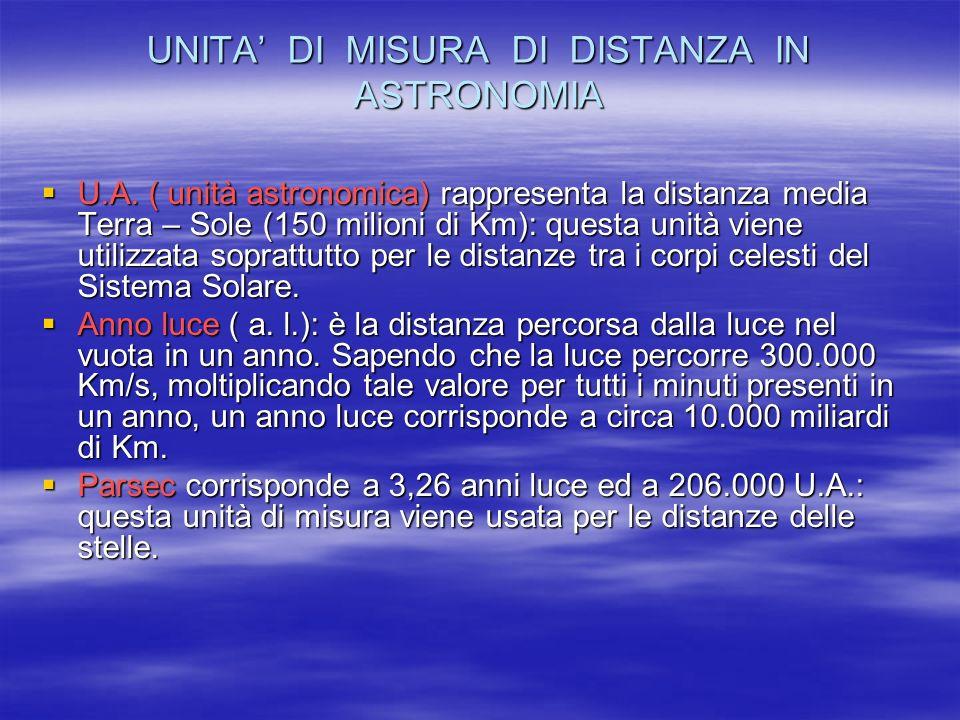 UNITA' DI MISURA DI DISTANZA IN ASTRONOMIA