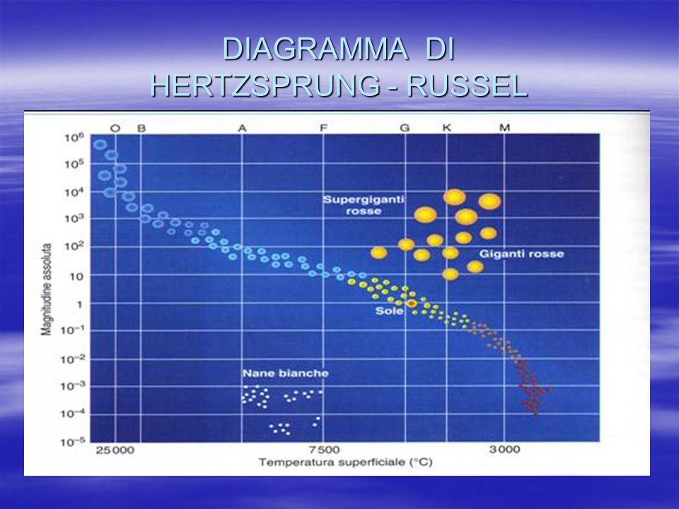 DIAGRAMMA DI HERTZSPRUNG - RUSSEL