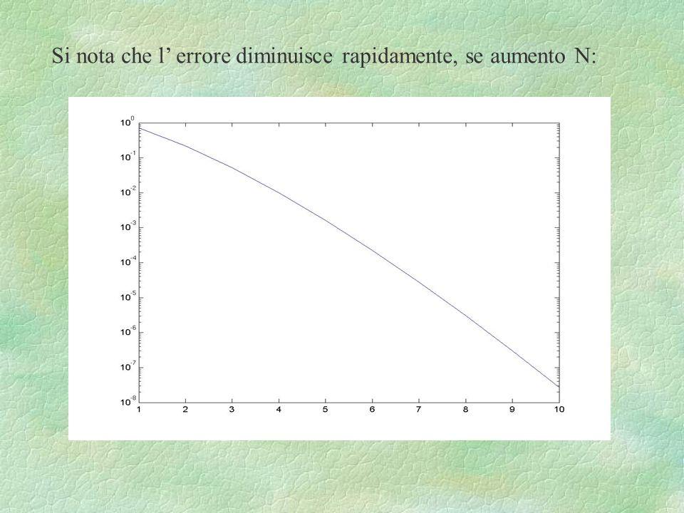 Si nota che l' errore diminuisce rapidamente, se aumento N: