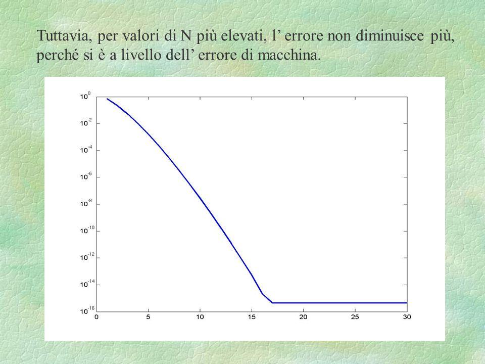 Tuttavia, per valori di N più elevati, l' errore non diminuisce più,