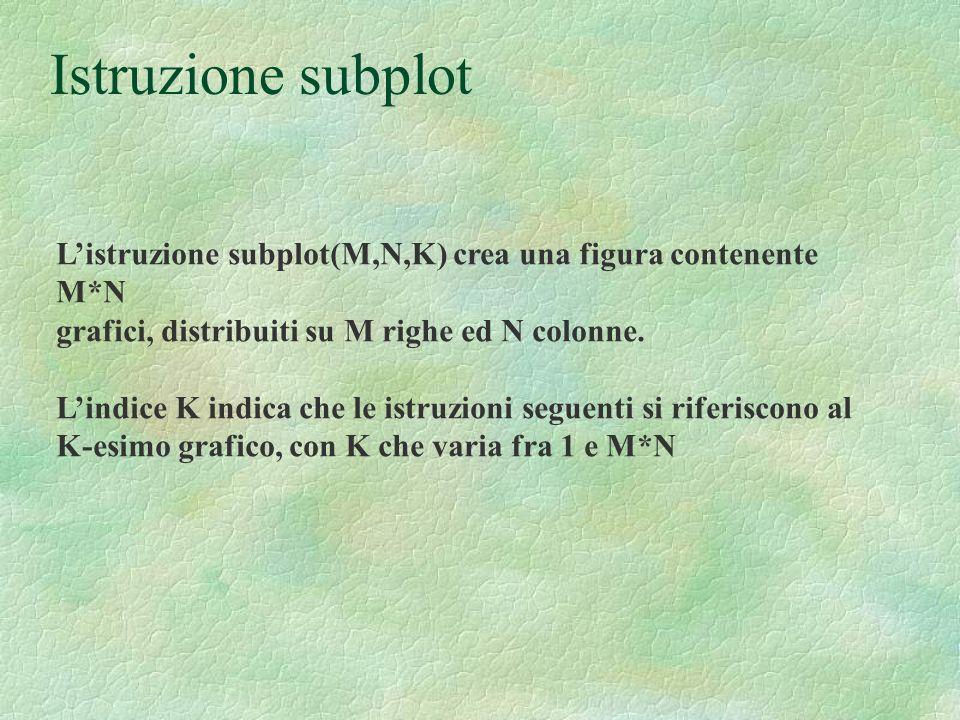 Istruzione subplot L'istruzione subplot(M,N,K) crea una figura contenente M*N. grafici, distribuiti su M righe ed N colonne.