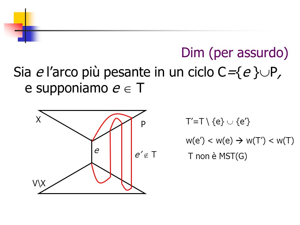 Sia e l'arco più pesante in un ciclo C={e }P, e supponiamo e  T