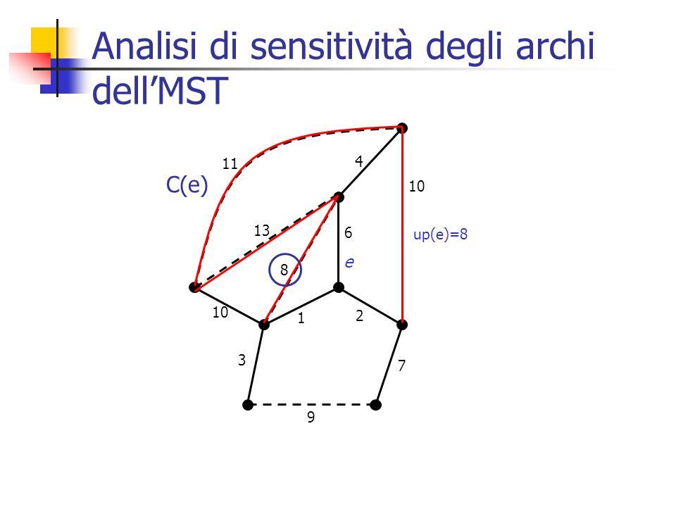 Analisi di sensitività degli archi dell'MST