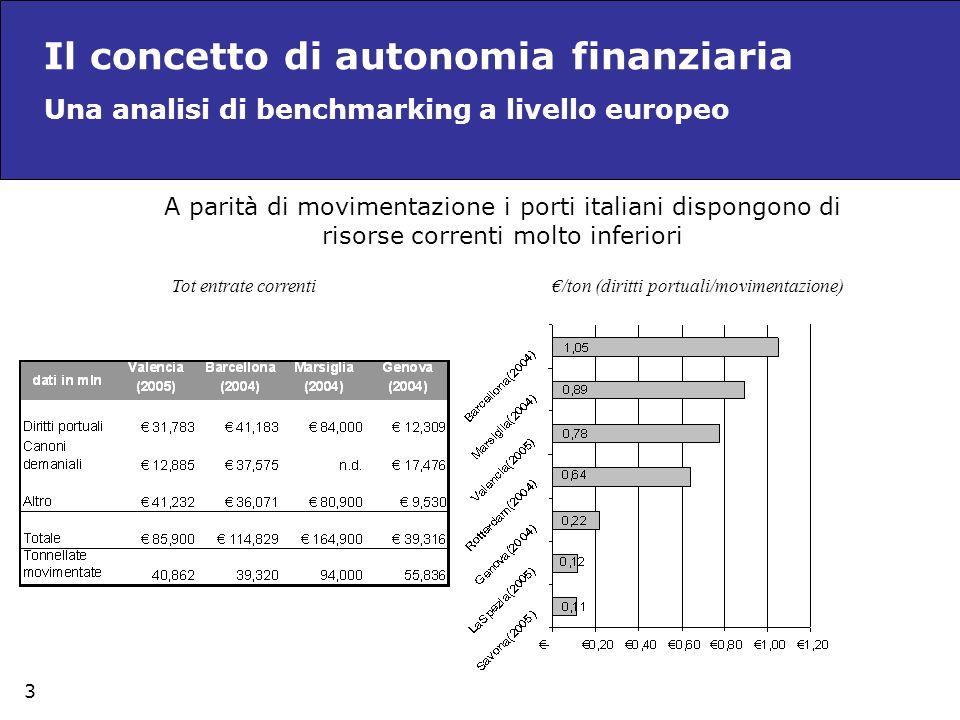 €/ton (diritti portuali/movimentazione)