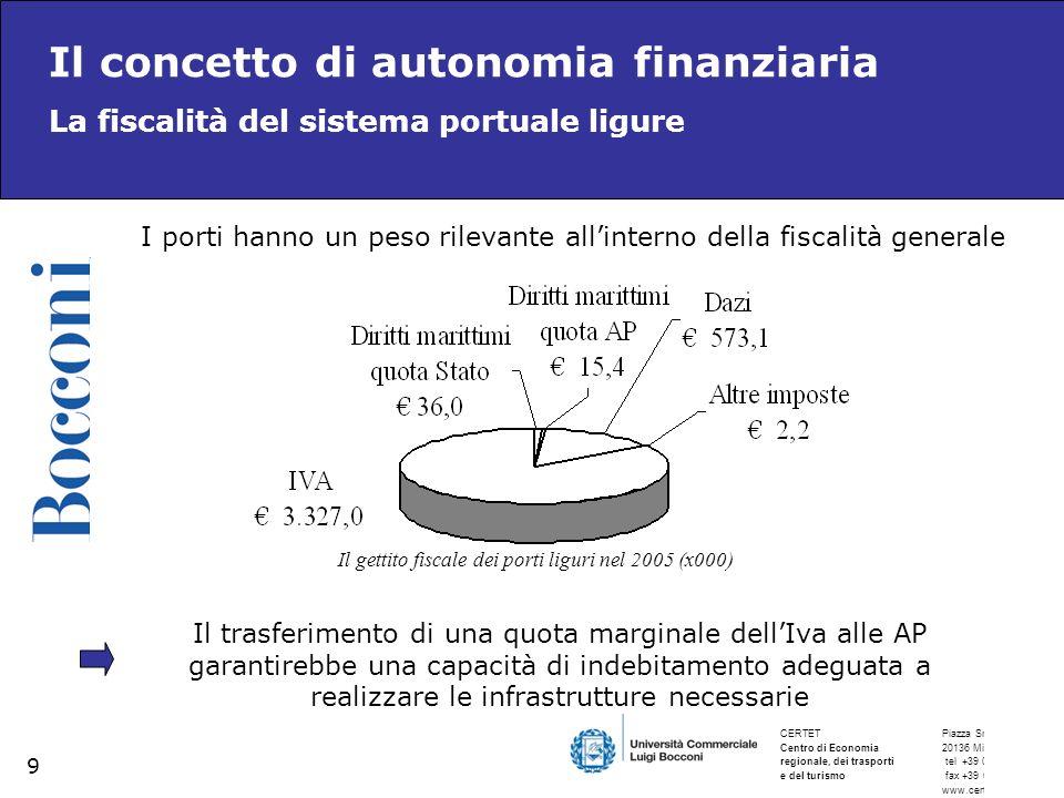 Il gettito fiscale dei porti liguri nel 2005 (x000)
