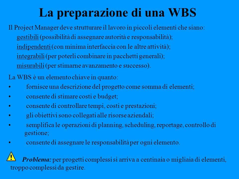 La preparazione di una WBS