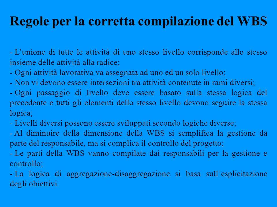 Regole per la corretta compilazione del WBS