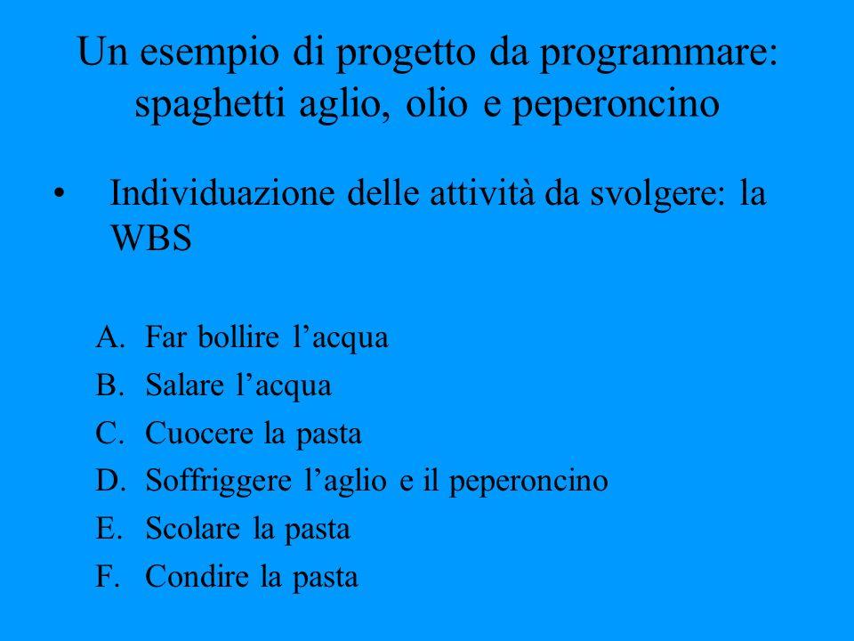 Un esempio di progetto da programmare: spaghetti aglio, olio e peperoncino