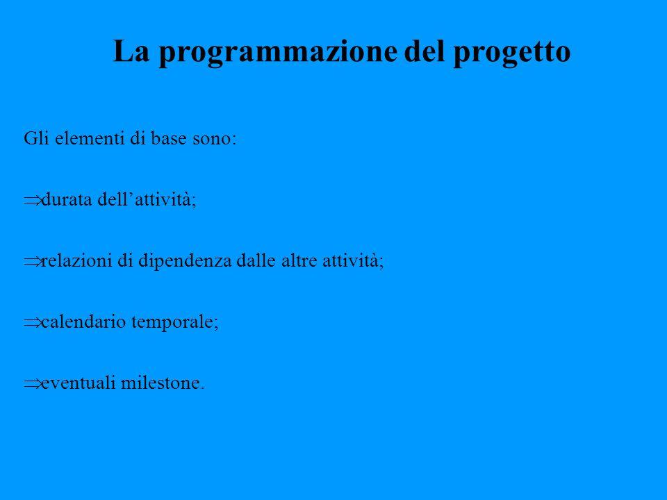 La programmazione del progetto