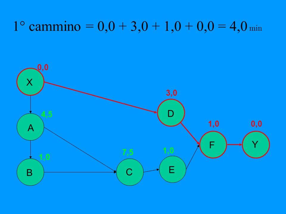 1° cammino = 0,0 + 3,0 + 1,0 + 0,0 = 4,0 min X D A F Y E B C 0,0 3,0
