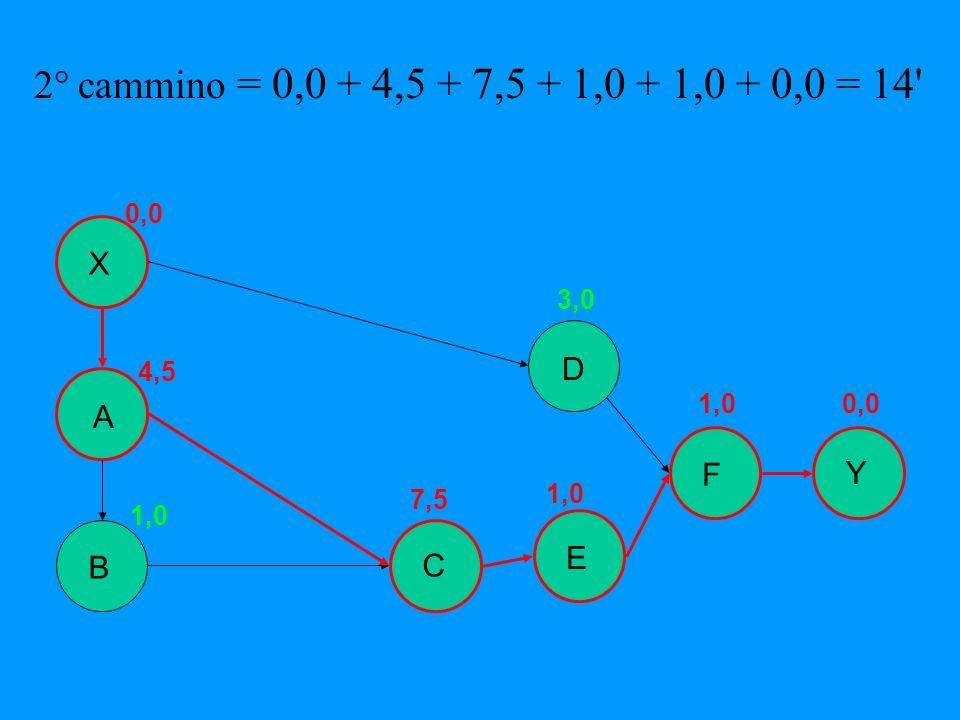 2° cammino = 0,0 + 4,5 + 7,5 + 1,0 + 1,0 + 0,0 = 14 X D A F Y E B C
