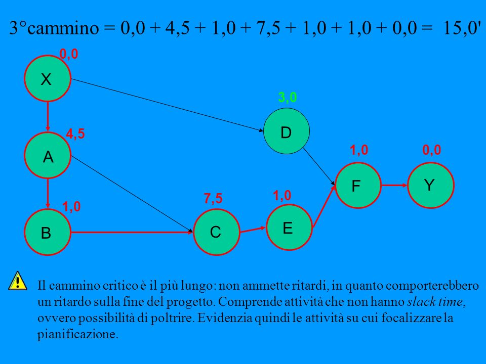 3°cammino = 0,0 + 4,5 + 1,0 + 7,5 + 1,0 + 1,0 + 0,0 = 15,0 X D A F Y