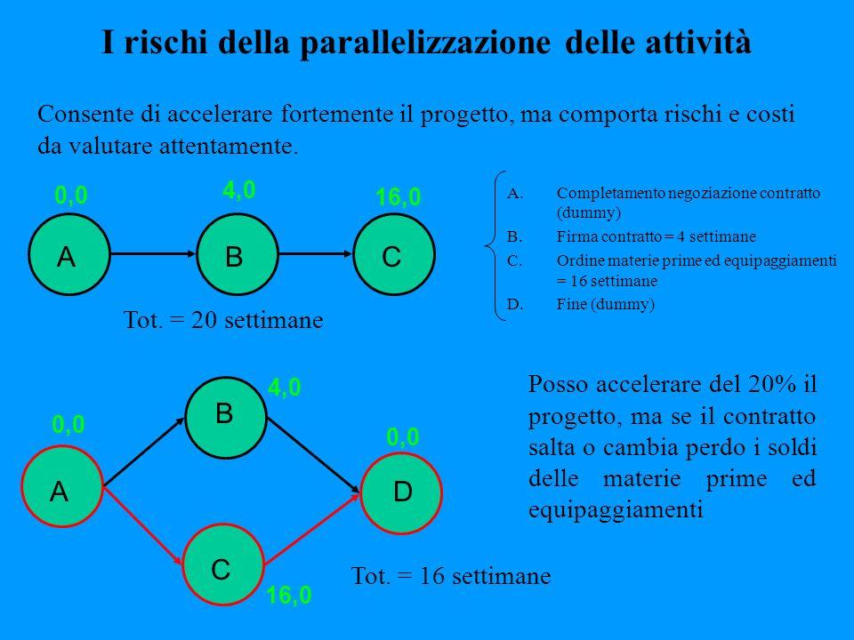 I rischi della parallelizzazione delle attività