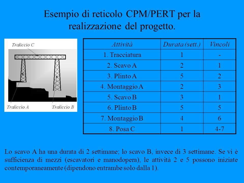 Esempio di reticolo CPM/PERT per la realizzazione del progetto.