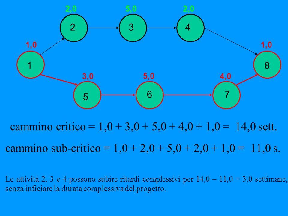 cammino critico = 1,0 + 3,0 + 5,0 + 4,0 + 1,0 = 14,0 sett.