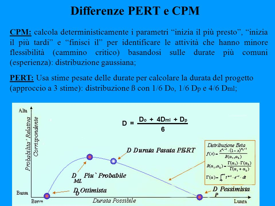 Differenze PERT e CPM