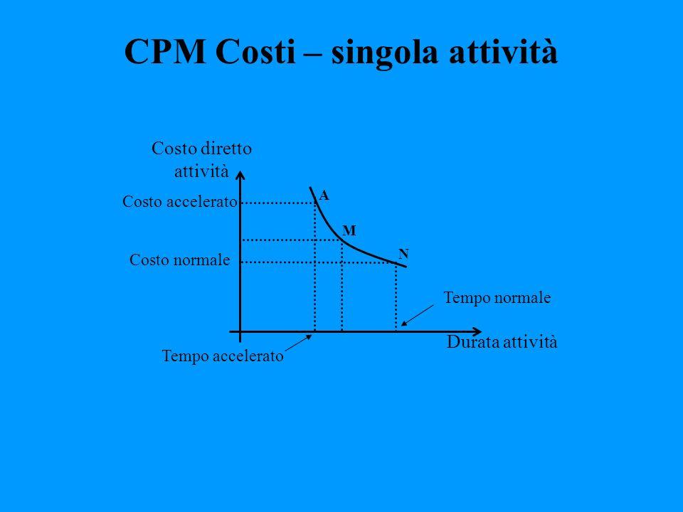 CPM Costi – singola attività