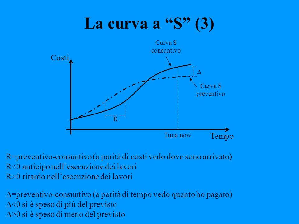 La curva a S (3) Costi Tempo